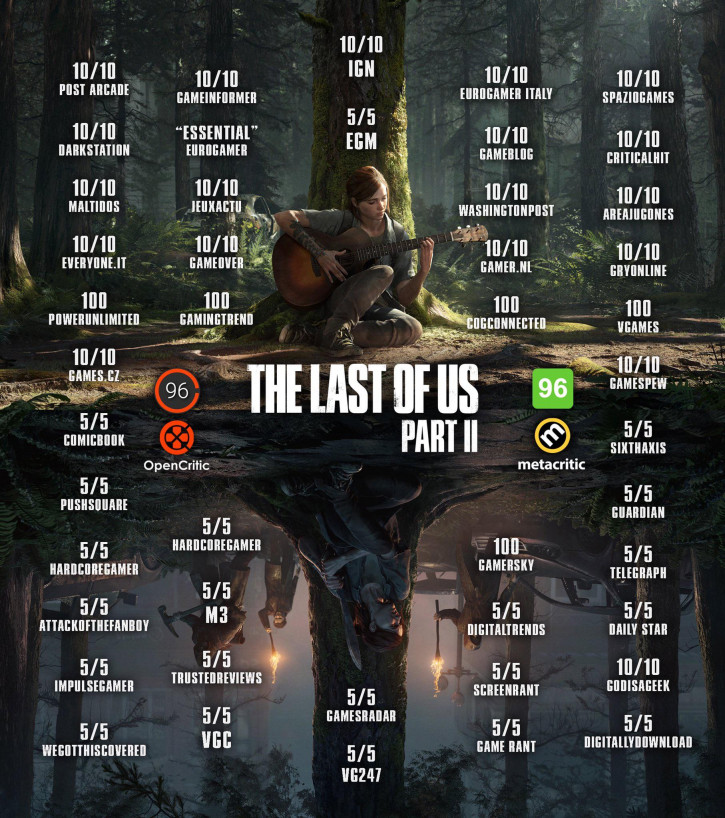 Обзор The Last Of Us: Part II